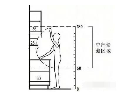 别让吊柜,成为男人不下厨房的理由插图12